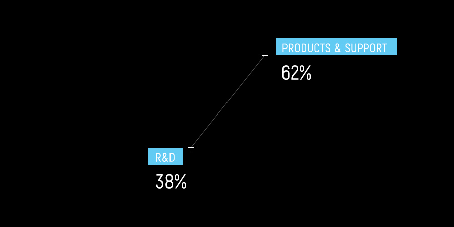 Cilas key figures Activities 62% for product & supports vs 38% for R&D